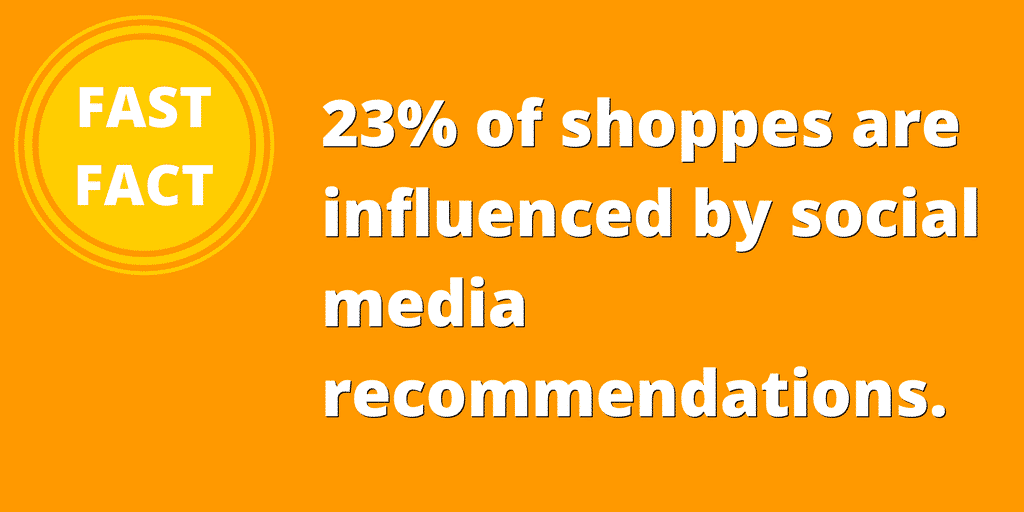 23% of shoppers are influenced by social media recommendations/reviews