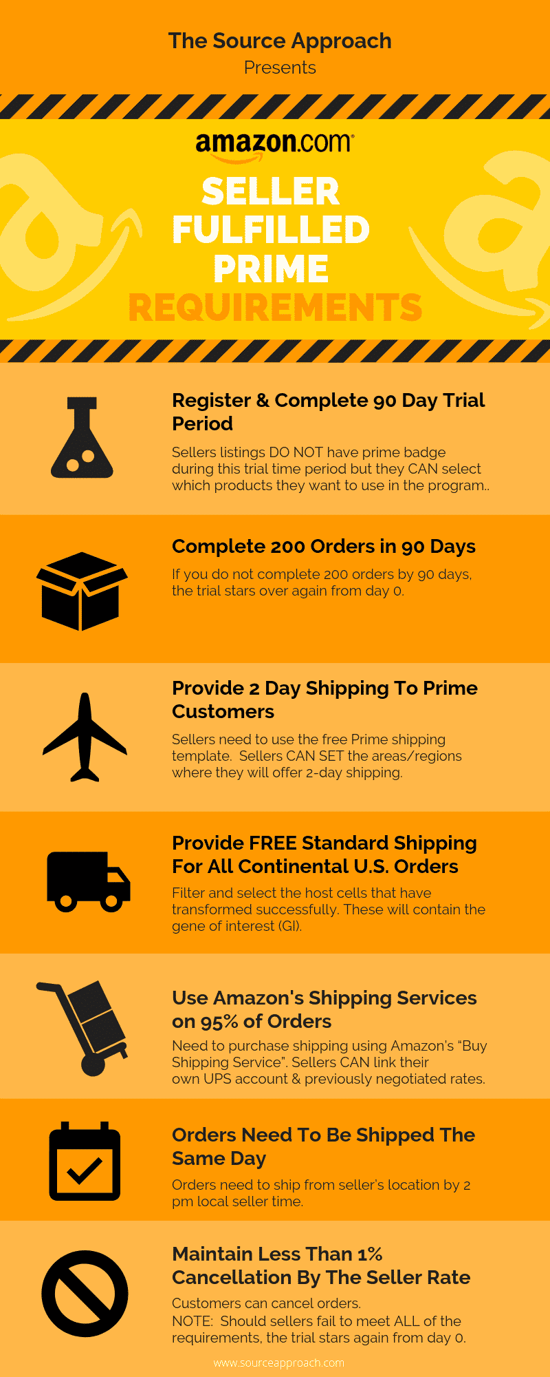 Seller Fulfilled Prime is how Seller Central Sellers use Merchant Fulfillment and become Prime eligible. This is how AND if it's worth it.
