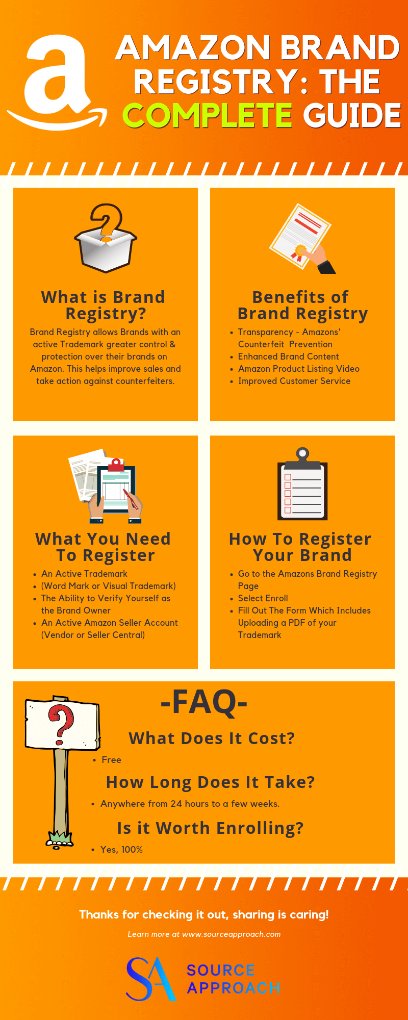 INFOGRAPHIC - Amazon Brand Registry - The Complete Guide - The Source Approach - Amazon Consultant and eCommerce Consultant