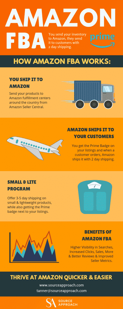 INFOGRAPHIC - How Does Amazon FBA Work - Source Approach - Amazon Consultant and eCommerce Consultant