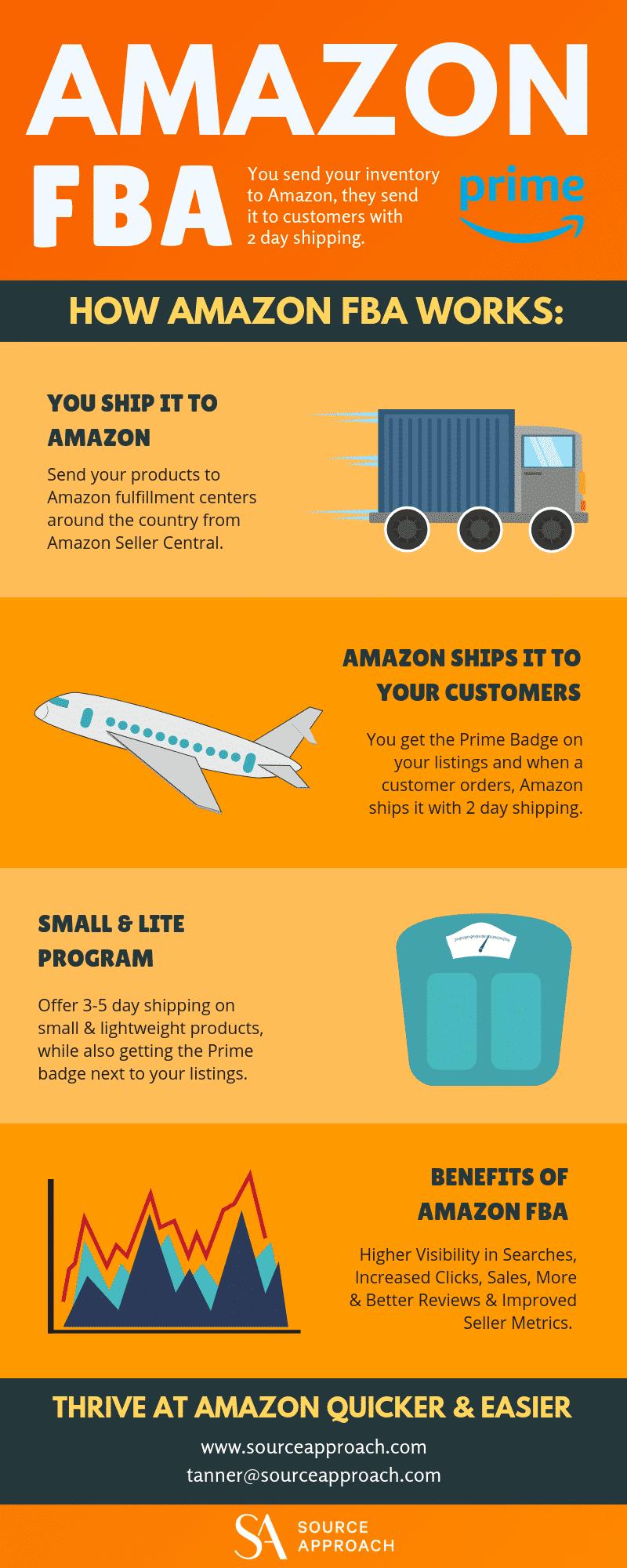 How Does Amazon FBA Work - INFOGRAPHIC