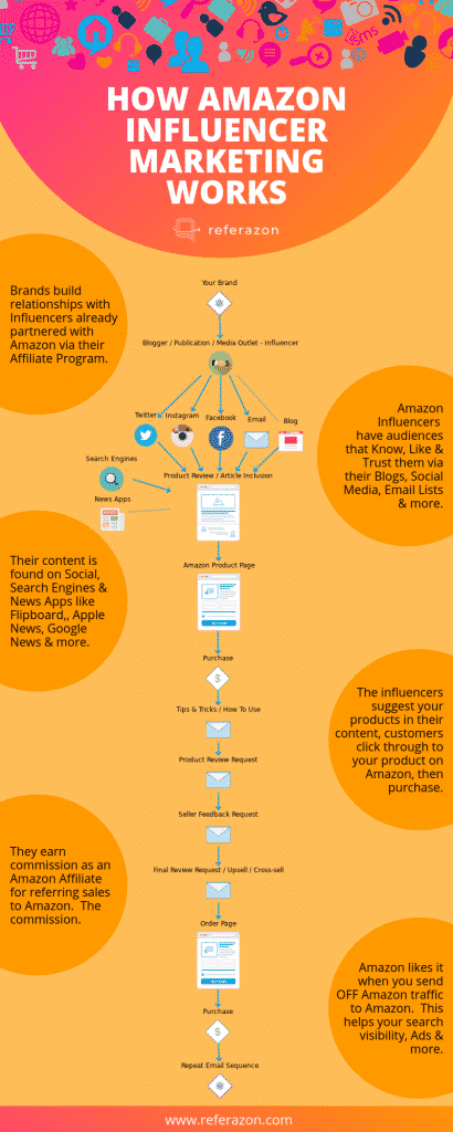 Amazon Influencer Infographic - How Amazon Influencers Work - Amazon Influencers Everything You Need To Know - Referazon - Find Amazon Influencers Instantly