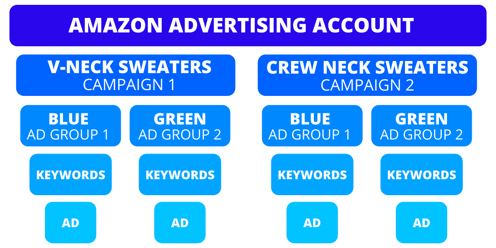 Amazon Advertising Campaign Setup Structure Example - Amazon Advertising The Complete Guide - The Source Approach - Amazon Consultant and eCommerce Consultant